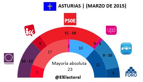 Encuesta electoral Asturias