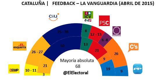 Encuesta electoral Feedback en escaños Abril