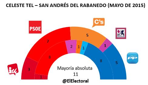 Encuesta electoral San Andrés del Rabanedo en escaños Mayo