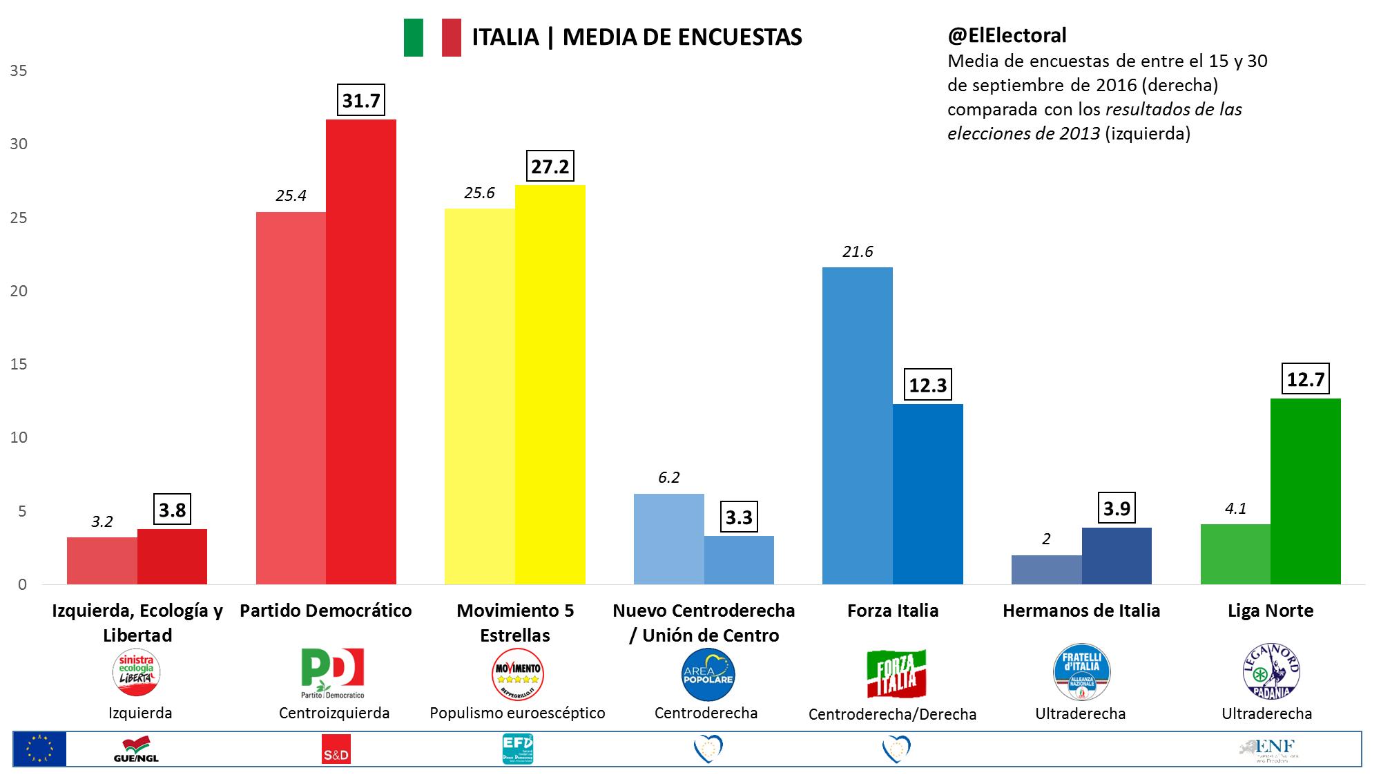 Italia el partido democr tico logra distanciarse del for Resultados electorales mir
